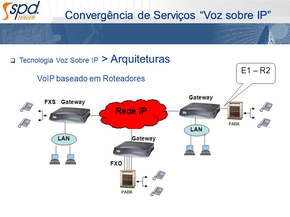 Convergência de Serviços Voz sobre IP Tecnologia Voz Sobre IP > Arquiteturas VoIP baseado em Roteadores LAN PABX E1 – R2 FXS LAN PABX FXO Gateway