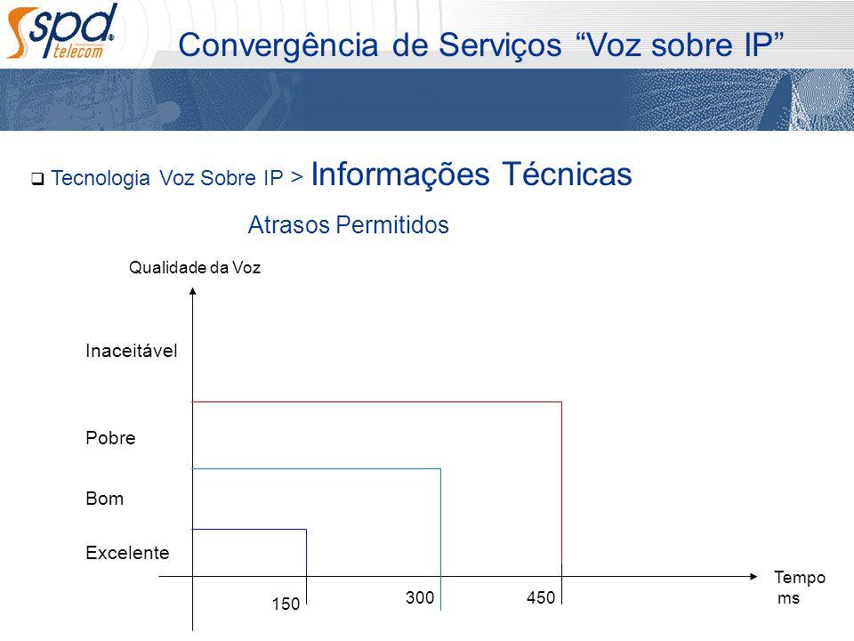 Tecnologia Voz Sobre IP > Informações Técnicas Convergência de Serviços Voz sobre IP Atrasos Permitidos 150 300450 Excelente Bom Pobre Tempo ms Qualid