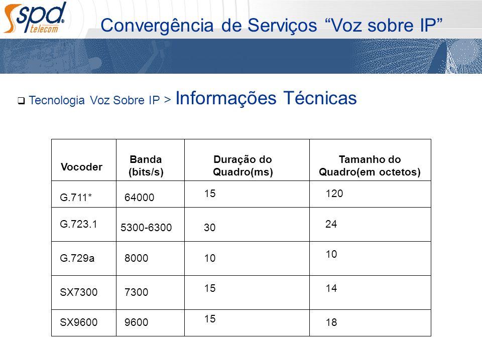 Tecnologia Voz Sobre IP > Informações Técnicas Convergência de Serviços Voz sobre IP Vocoder Banda (bits/s) Duração do Quadro(ms) Tamanho do Quadro(em