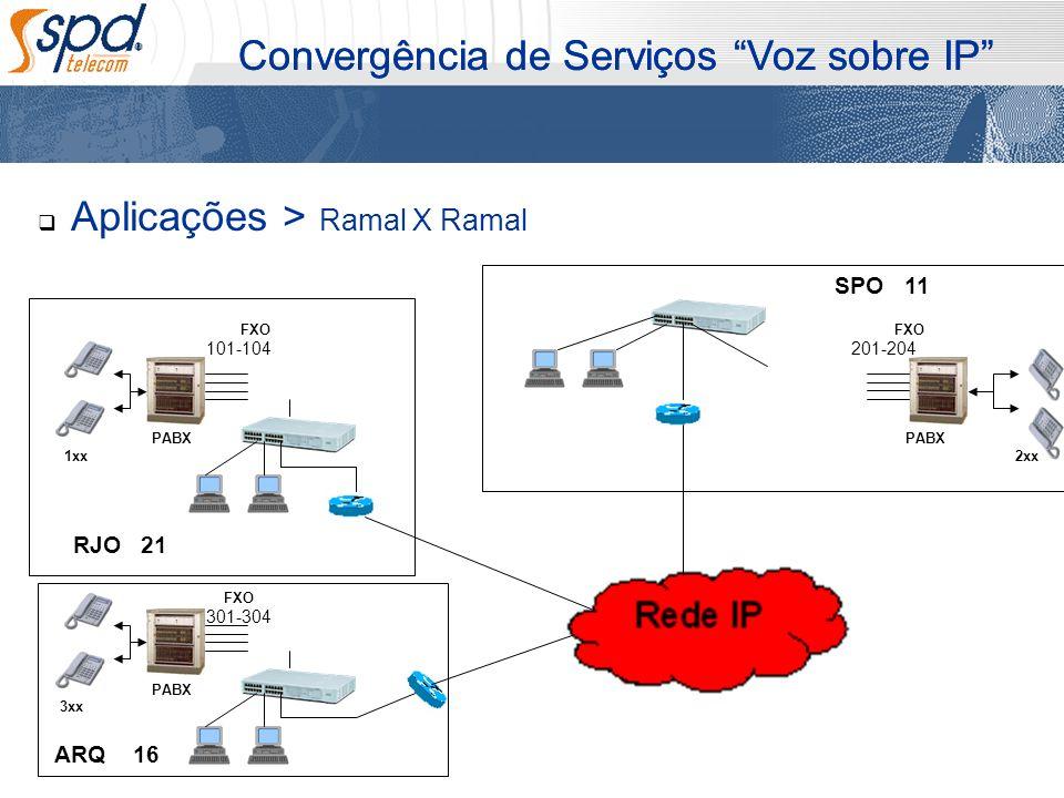 Aplicações > Ramal X Ramal Convergência de Serviços Voz sobre IP PABX 1xx PABX 2xx PABX 3xx SPO RJO ARQ FXO 16 21 11 101-104 301-304 201-204