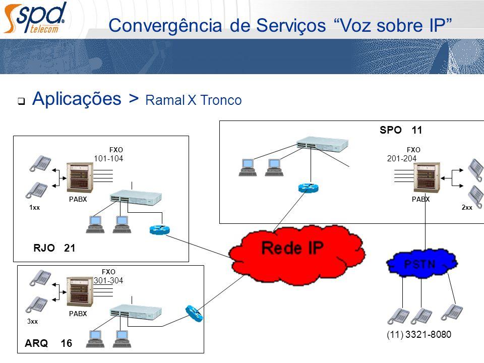 Aplicações > Ramal X Tronco Convergência de Serviços Voz sobre IP PABX 1xx PABX 2xx PABX 3xx SPO RJO ARQ (11) 3321-8080 FXO 16 21 11 101-104 301-304 2