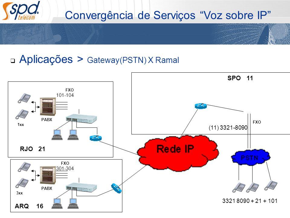 Aplicações > Gateway(PSTN) X Ramal Convergência de Serviços Voz sobre IP PABX 1xx PABX 3xx SPO RJO ARQ FXO 16 21 11 101-104 301-304 (11) 3321-8090 FXO