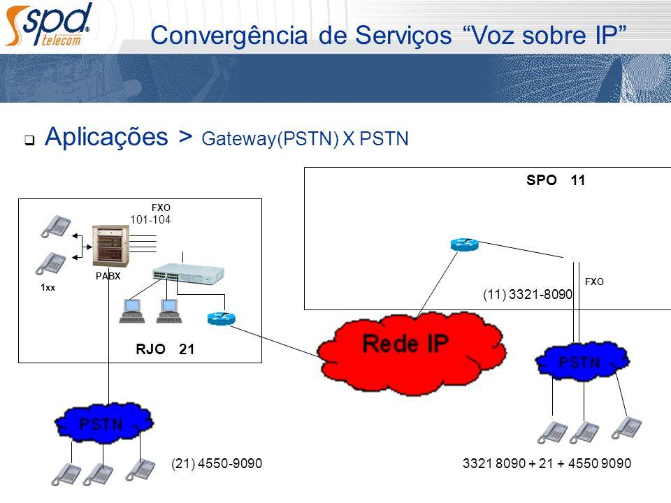 Aplicações > Gateway(PSTN) X PSTN Convergência de Serviços Voz sobre IP PABX 1xx SPO RJO FXO 21 11 101-104 (11) 3321-8090 FXO 3321 8090 + 21 + 4550 90