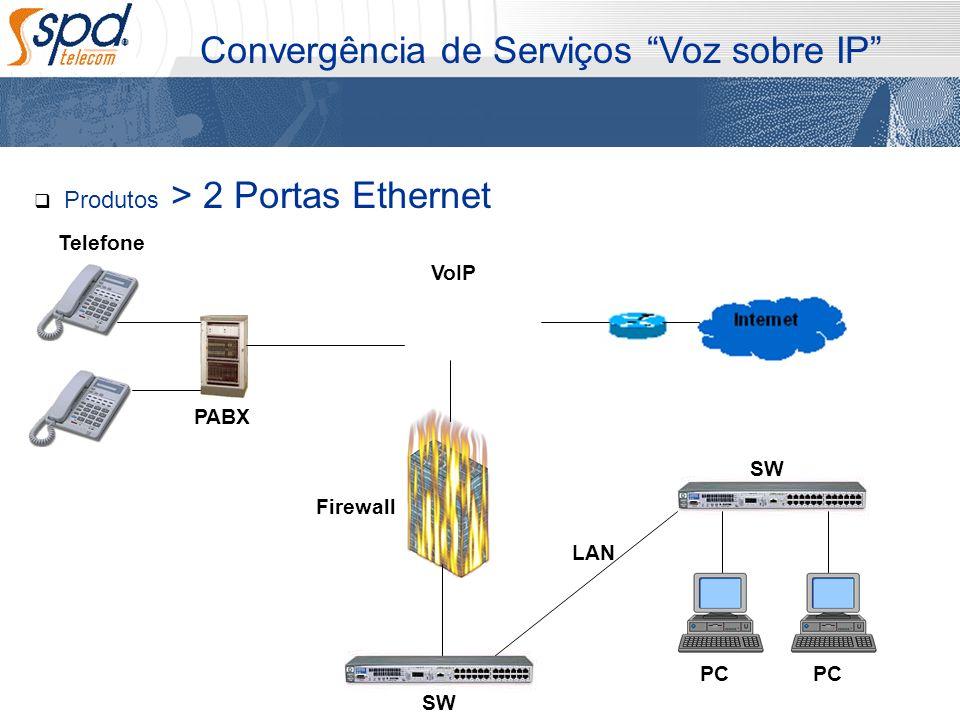 Produtos > 2 Portas Ethernet Convergência de Serviços Voz sobre IP PC Firewall VoIP Telefone PABX LAN SW