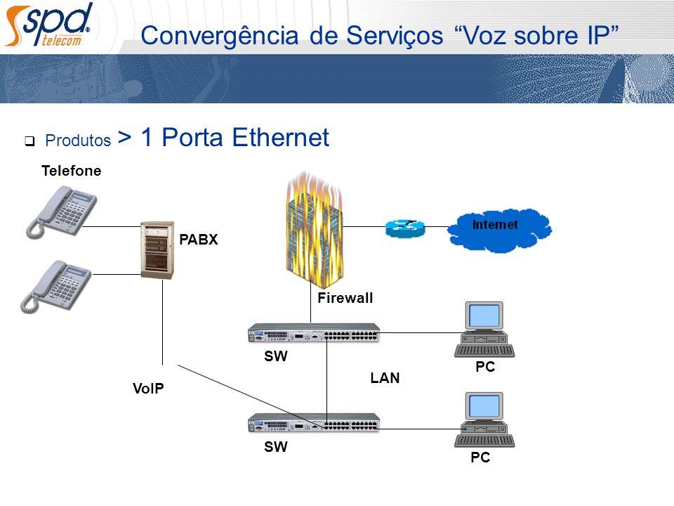 Produtos > 1 Porta Ethernet Convergência de Serviços Voz sobre IP PC SW PC Firewall VoIP Telefone PABX LAN SW