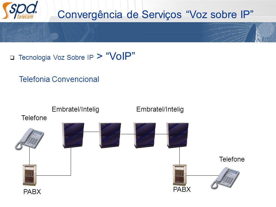 Tecnologia Voz Sobre IP > VoIP Convergência de Serviços Voz sobre IP Telefonia Convencional Embratel/Intelig Telefone PABX Telefone