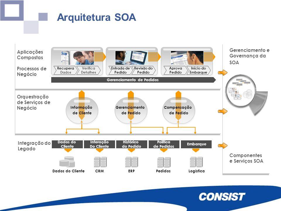 Arquitetura SOA Integração do Legado Dados do Cliente Interação Do Cliente Histórico do Pedido Política de Pedidos Embarque Orquestração de Serviços d