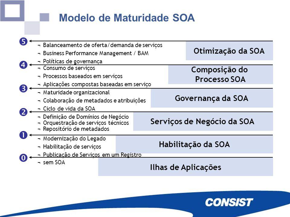Modelo de Maturidade SOA Otimização da SOA Composição do Processo SOA Governança da SOA Serviços de Negócio da SOA Habilitação da SOA Ilhas de Aplicaç
