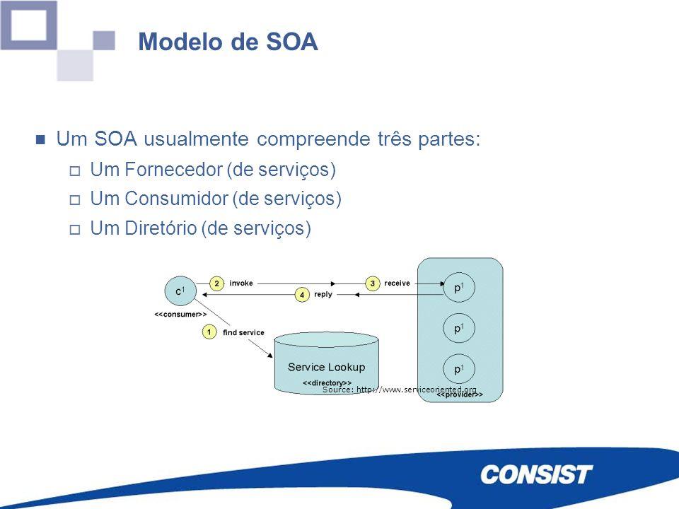 Um SOA usualmente compreende três partes: Um Fornecedor (de serviços) Um Consumidor (de serviços) Um Diretório (de serviços) Source: http://www.servic
