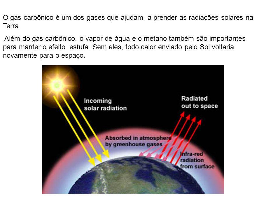 O gás carbônico é um dos gases que ajudam a prender as radiações solares na Terra. Além do gás carbônico, o vapor de água e o metano também são import