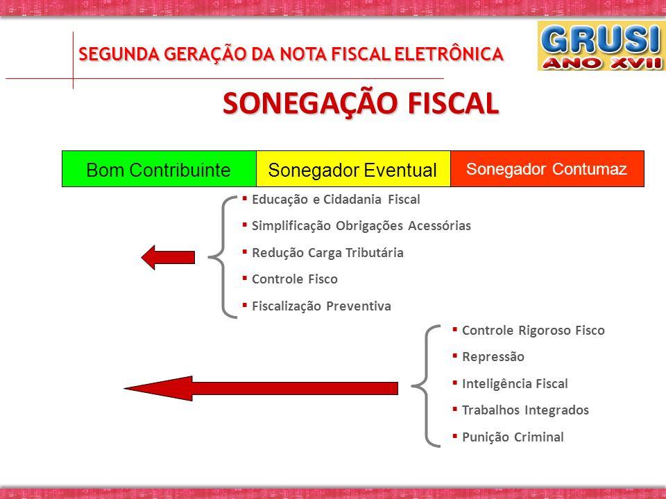 SONEGAÇÃO FISCAL Bom ContribuinteSonegador Eventual Sonegador Contumaz Educação e Cidadania Fiscal Simplificação Obrigações Acessórias Redução Carga T