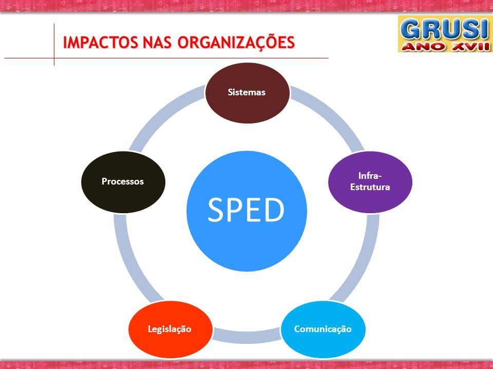 IMPACTOS NAS ORGANIZAÇÕES SPED Sistemas Infra- Estrutura ComunicaçãoLegislação Processos