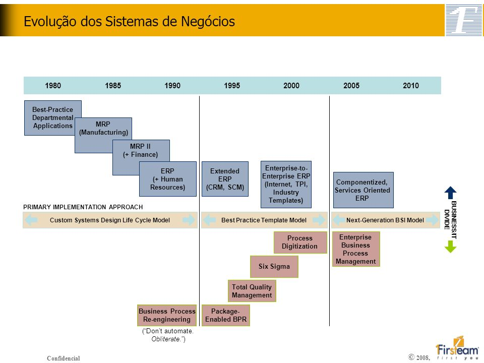 © 2008, Confidencial Evolução da Tecnologia da Informação Mainframe Client/Server Web Services Oriented Architecture (SOA) Enterprise Services Architecture Open Standards Web Services Processos Adaptáveis SAP NetWeaver SOA + Business context + where it makes sense = Enterprise SOA