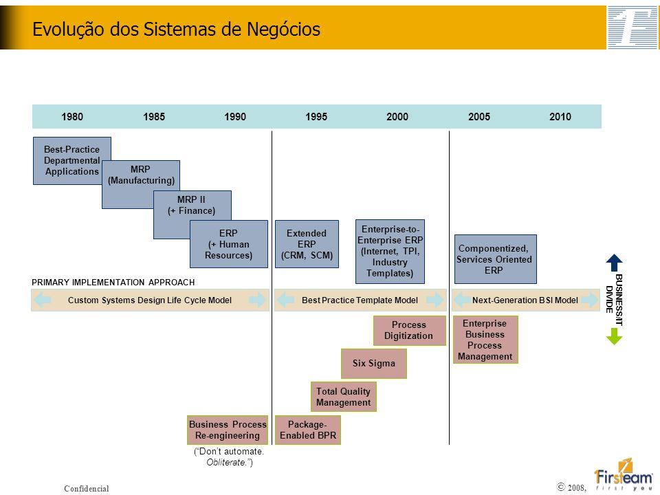 © 2008, Confidencial Custom Systems Design Life Cycle ModelBest Practice Template ModelNext-Generation BSI Model Evolução dos Sistemas de Negócios 198