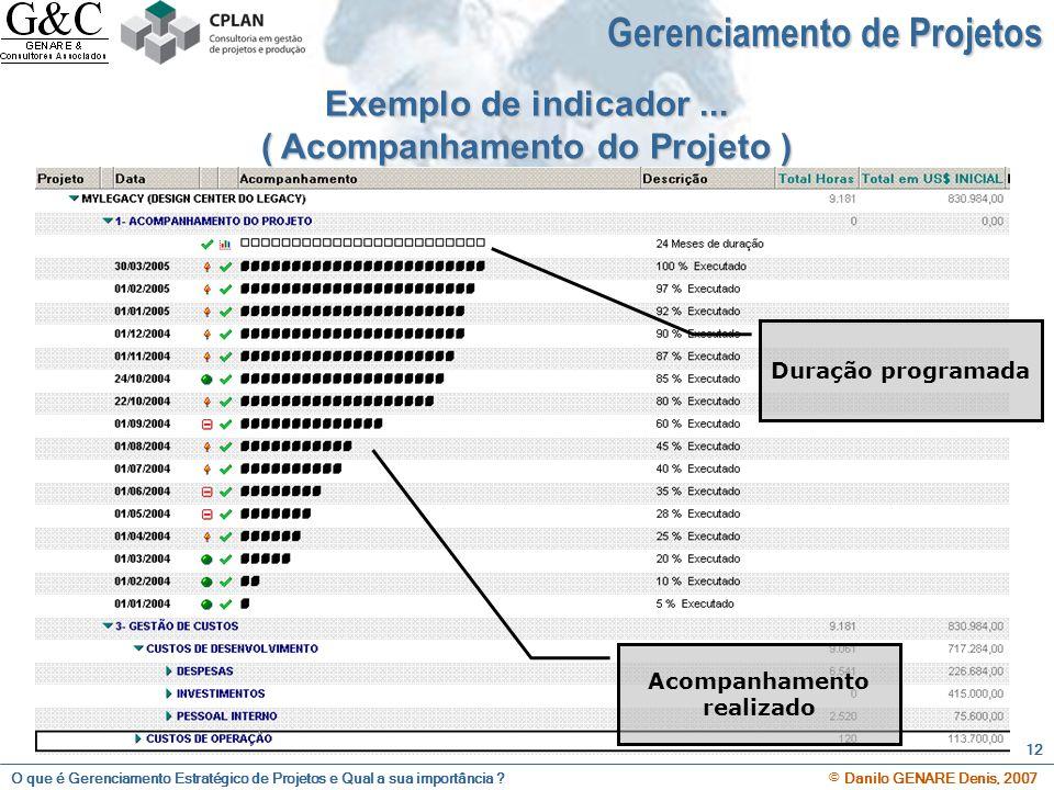 O que é Gerenciamento Estratégico de Projetos e Qual a sua importância ? © Danilo GENARE Denis, 2007 12 Exemplo de indicador... ( Acompanhamento do Pr