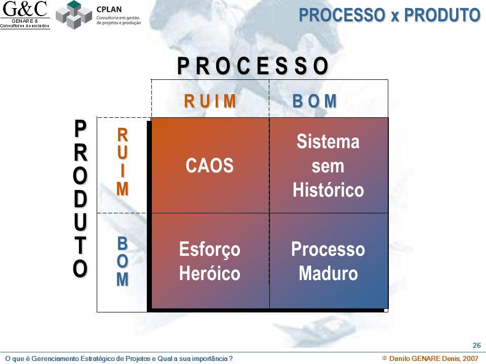 O que é Gerenciamento Estratégico de Projetos e Qual a sua importância ? © Danilo GENARE Denis, 2007 26 PROCESSO x PRODUTO P R O C E S S O PRODUTO R R