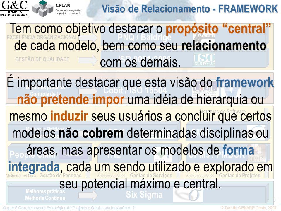 O que é Gerenciamento Estratégico de Projetos e Qual a sua importância ? © Danilo GENARE Denis, 2007 31 Melhores práticas Melhoria Contínua Six Sigma