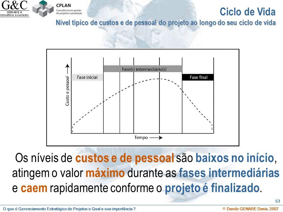 O que é Gerenciamento Estratégico de Projetos e Qual a sua importância ? © Danilo GENARE Denis, 2007 53 Ciclo de Vida Nível típico de custos e de pess