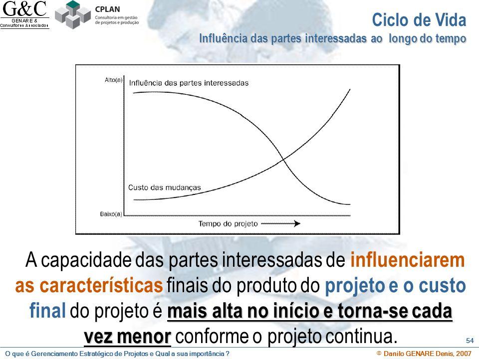 O que é Gerenciamento Estratégico de Projetos e Qual a sua importância ? © Danilo GENARE Denis, 2007 54 Ciclo de Vida Influência das partes interessad