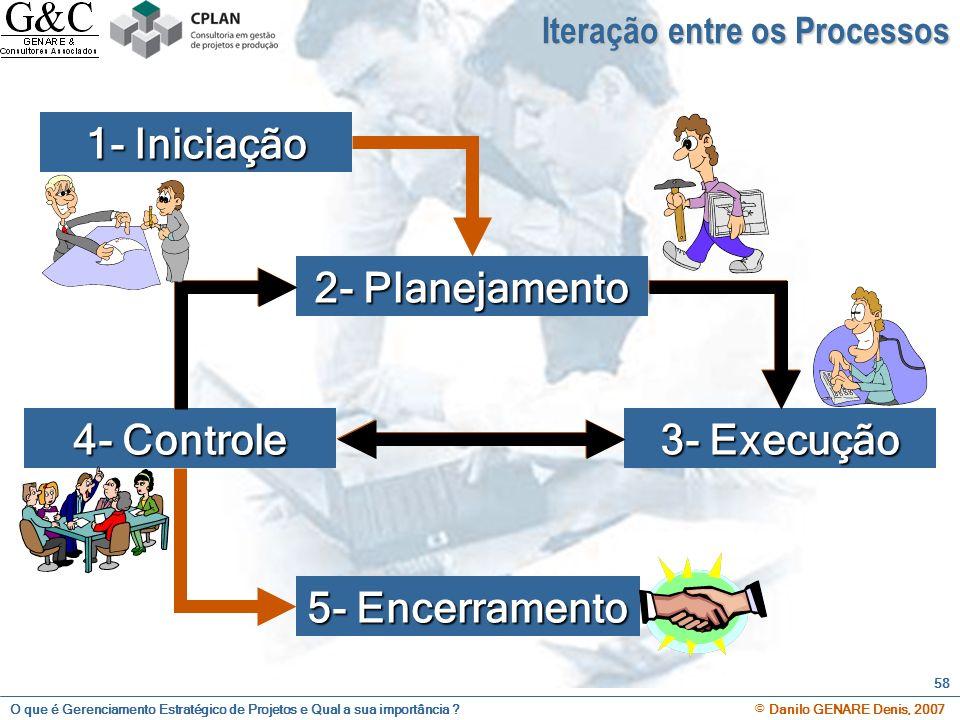 O que é Gerenciamento Estratégico de Projetos e Qual a sua importância ? © Danilo GENARE Denis, 2007 58 1- Iniciação 2- Planejamento 3- Execução 4- Co