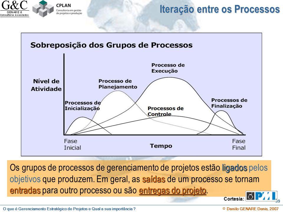 O que é Gerenciamento Estratégico de Projetos e Qual a sua importância ? © Danilo GENARE Denis, 2007 59 ligados saídas entradasentregas do projeto Os