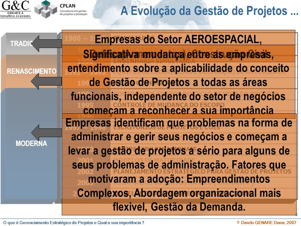 O que é Gerenciamento Estratégico de Projetos e Qual a sua importância ? © Danilo GENARE Denis, 2007 8 A Evolução da Gestão de Projetos... 1960 – 1985