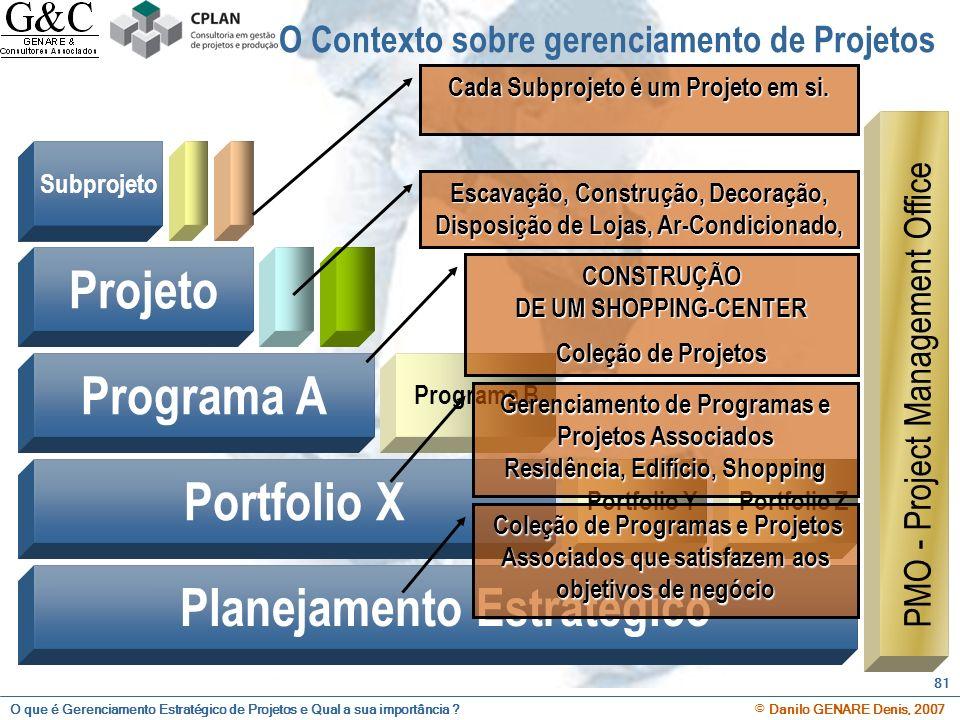 O que é Gerenciamento Estratégico de Projetos e Qual a sua importância ? © Danilo GENARE Denis, 2007 81 Subprojeto Projeto Programa A Programa B Portf