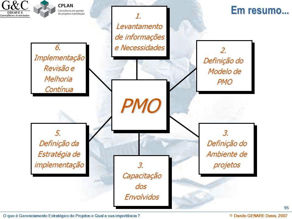 O que é Gerenciamento Estratégico de Projetos e Qual a sua importância ? © Danilo GENARE Denis, 2007 95 PMO 1.Levantamento de informações e Necessidad