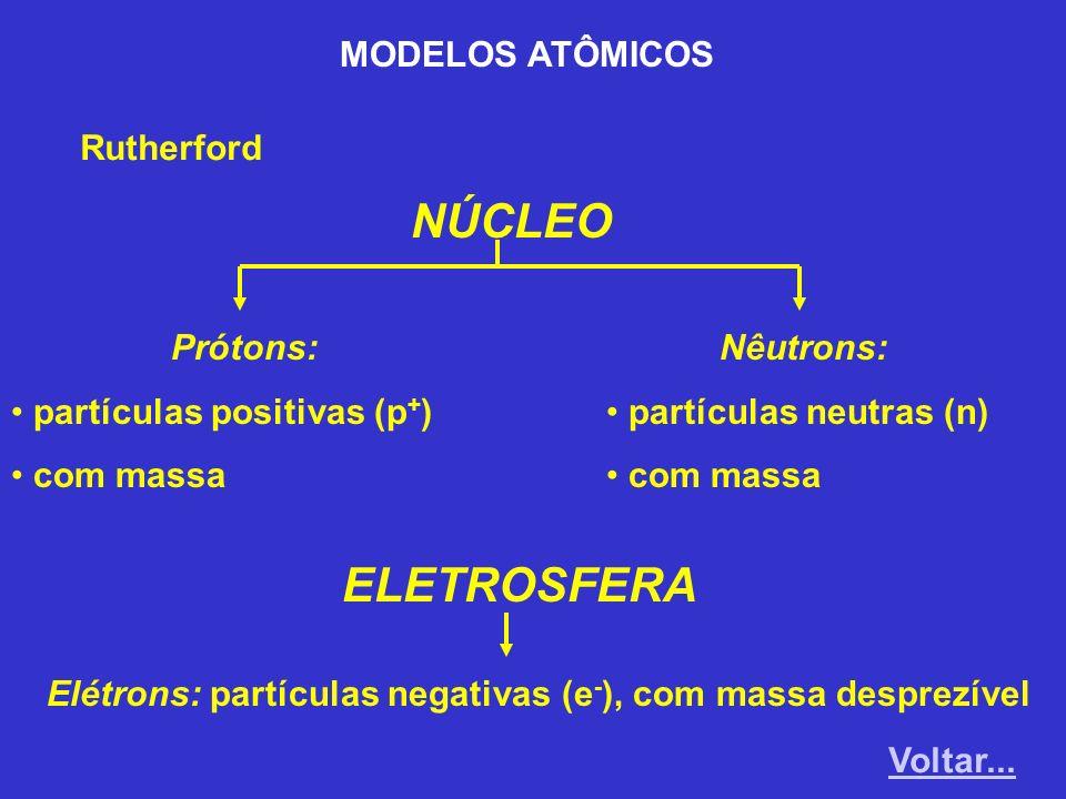 NÚCLEO Prótons: partículas positivas (p + ) com massa Nêutrons: partículas neutras (n) com massa ELETROSFERA Elétrons: partículas negativas (e - ), co