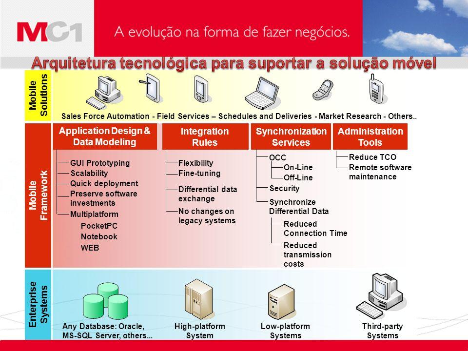 Gestão de vendas e Marketing Gestão de vendas e Marketing Sales Force Sales Force Help Desk Business Inteligence Gestão de ativo Nokia 6101 Telecom oneMail Case Vallée