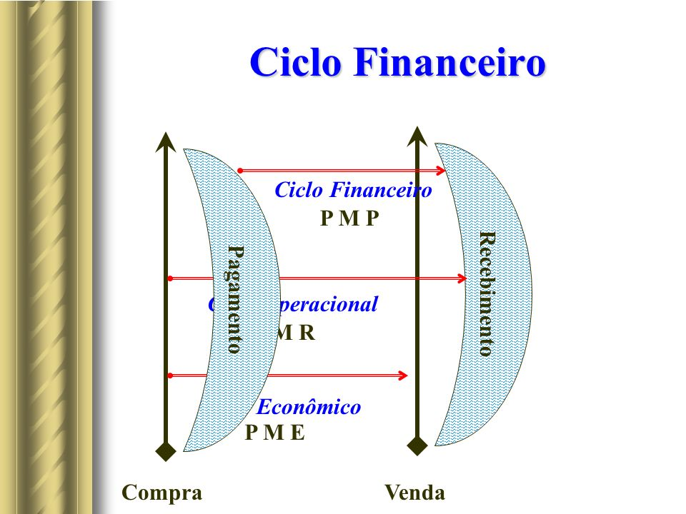 Ciclo Financeiro CompraVenda Ciclo Econômico Recebimento Ciclo Operacional P M E P M R Pagamento Ciclo Financeiro P M P