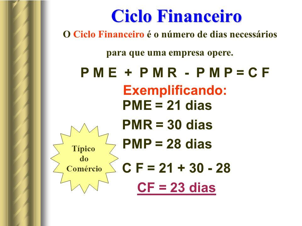 Ciclo Financeiro P M E + P M R - P M P = C F Exemplificando: PME = 21 dias PMR = 30 dias PMP = 28 dias C F = 21 + 30 - 28 CF = 23 dias Típico do Comércio O Ciclo Financeiro é o número de dias necessários para que uma empresa opere.