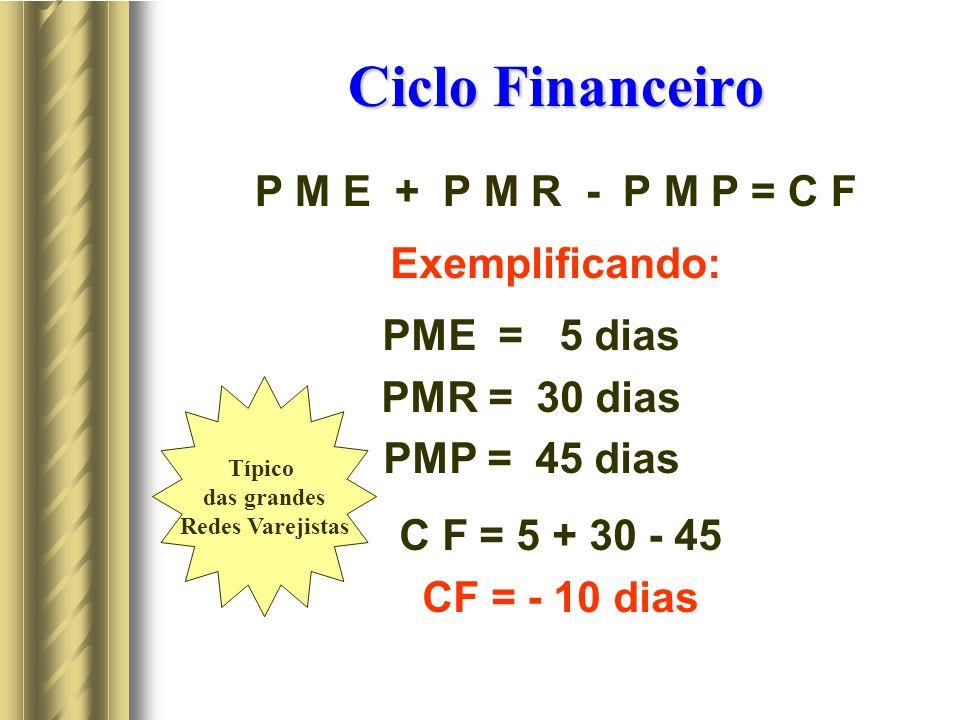 Ciclo Financeiro P M E + P M R - P M P = C F Exemplificando: PME = 5 dias PMR = 30 dias PMP = 45 dias C F = 5 + 30 - 45 CF = - 10 dias Típico das grandes Redes Varejistas