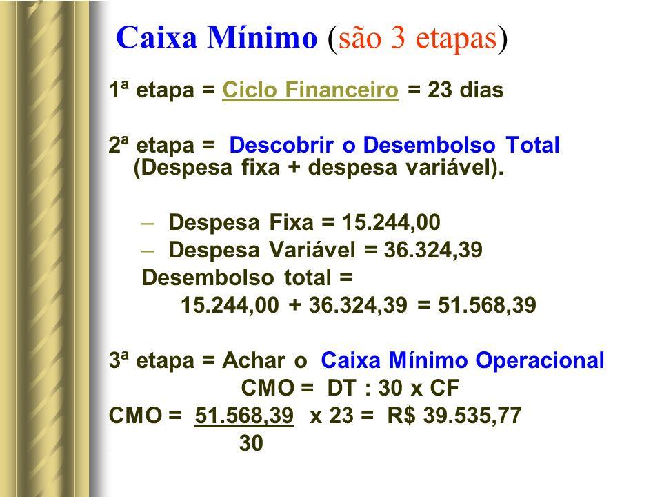 Caixa Mínimo (são 3 etapas) 1ª etapa = Ciclo Financeiro = 23 diasCiclo Financeiro 2ª etapa = Descobrir o Desembolso Total (Despesa fixa + despesa variável).