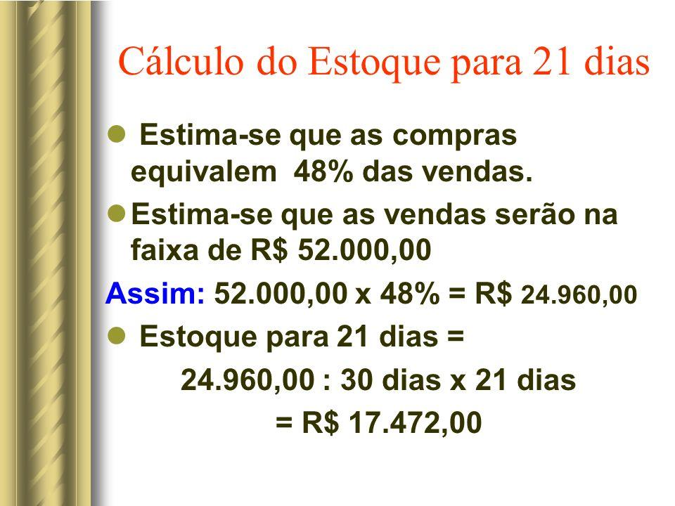 Cálculo do Estoque para 21 dias Estima-se que as compras equivalem 48% das vendas. Estima-se que as vendas serão na faixa de R$ 52.000,00 Assim: 52.00