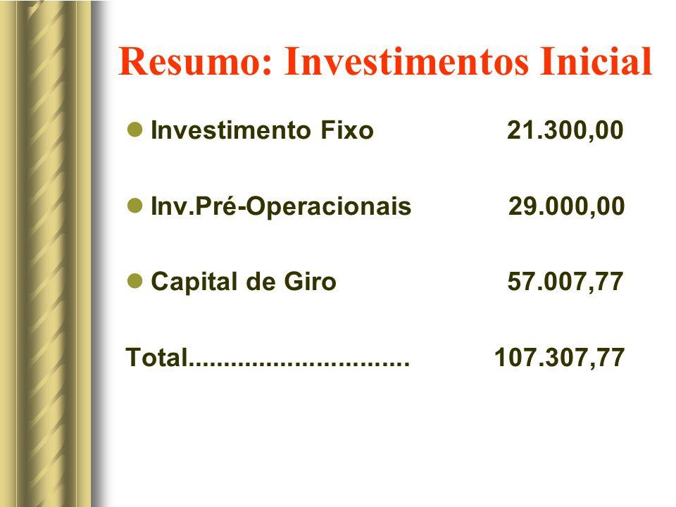 Resumo: Investimentos Inicial Investimento Fixo 21.300,00 Inv.Pré-Operacionais 29.000,00 Capital de Giro 57.007,77 Total..............................