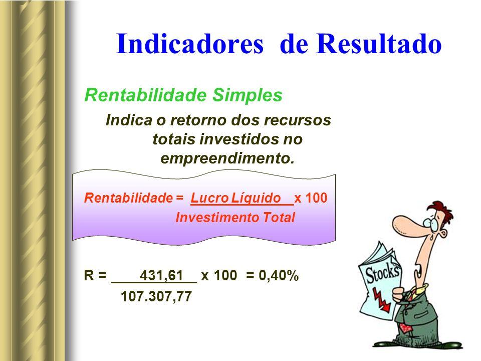 Indicadores de Resultado Rentabilidade Simples Indica o retorno dos recursos totais investidos no empreendimento. Rentabilidade = Lucro Líquido x 100