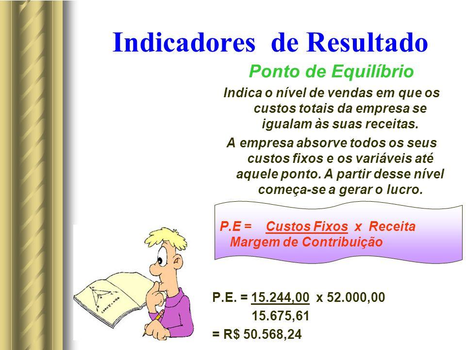 Indicadores de Resultado Ponto de Equilíbrio Indica o nível de vendas em que os custos totais da empresa se igualam às suas receitas. A empresa absorv