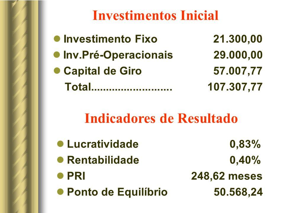 Investimentos Inicial Investimento Fixo 21.300,00 Inv.Pré-Operacionais 29.000,00 Capital de Giro 57.007,77 Total...........................