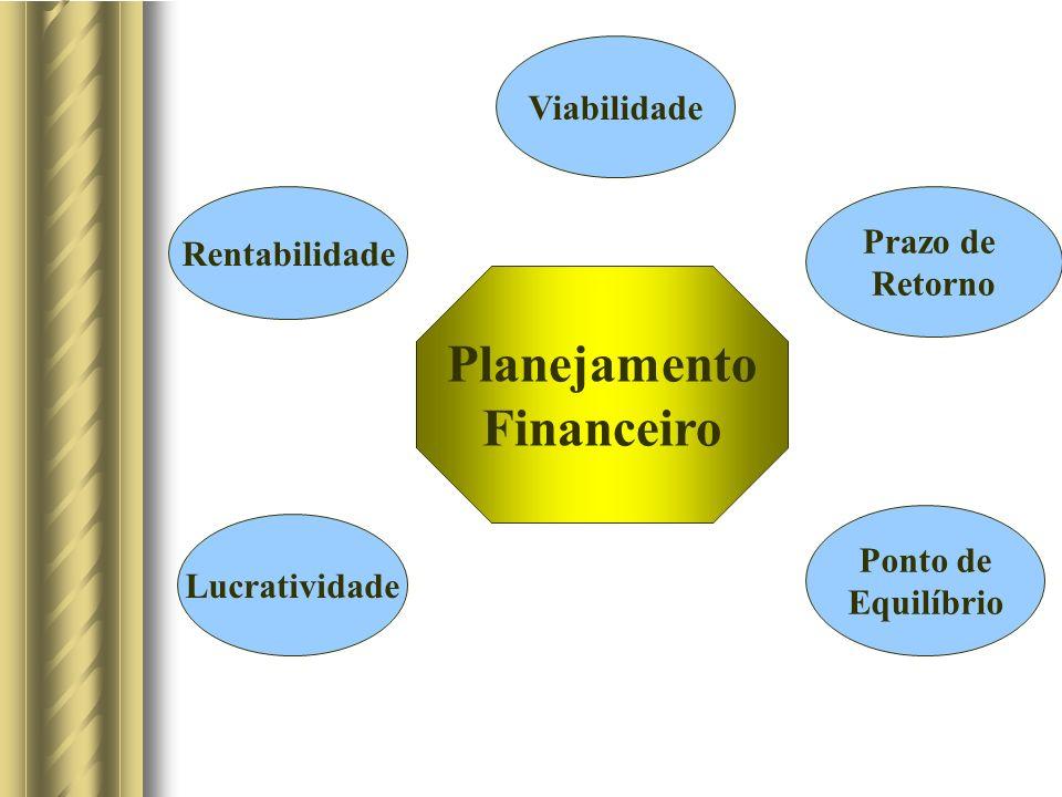 Planejamento Financeiro Viabilidade Ponto de Equilíbrio Lucratividade Rentabilidade Prazo de Retorno