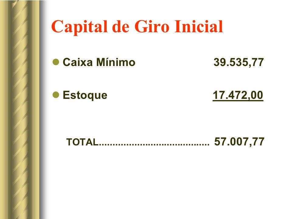 Capital de Giro Inicial Caixa Mínimo 39.535,77 Estoque 17.472,00 TOTAL......................................... 57.007,77