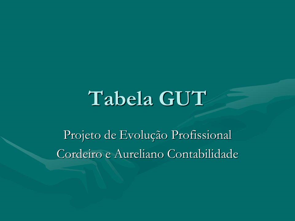 A Tabela GUT ProblemaGUTPontosG*U*TExplicação Preparar Treinamento da TABELA GUT 1326 Treinar pessoal na Tabela GUT para facilitar a definição de prioridades no trabalho.
