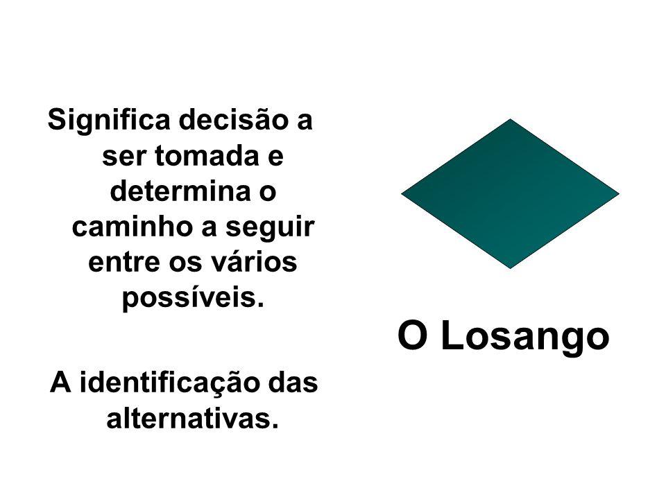 Significa decisão a ser tomada e determina o caminho a seguir entre os vários possíveis.