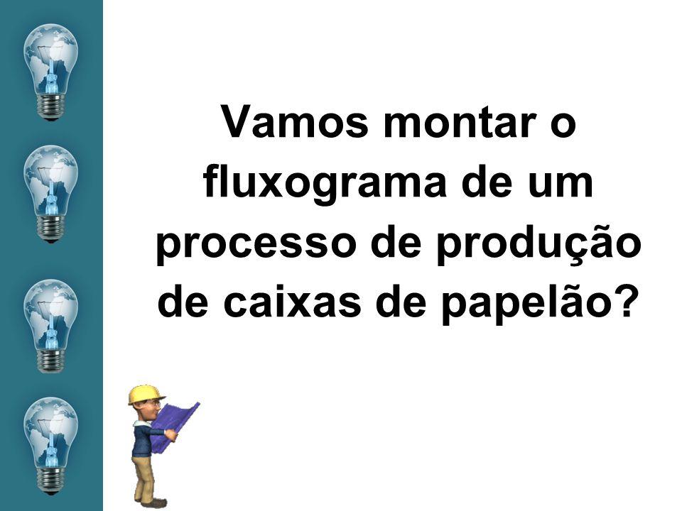 Vamos montar o fluxograma de um processo de produção de caixas de papelão?