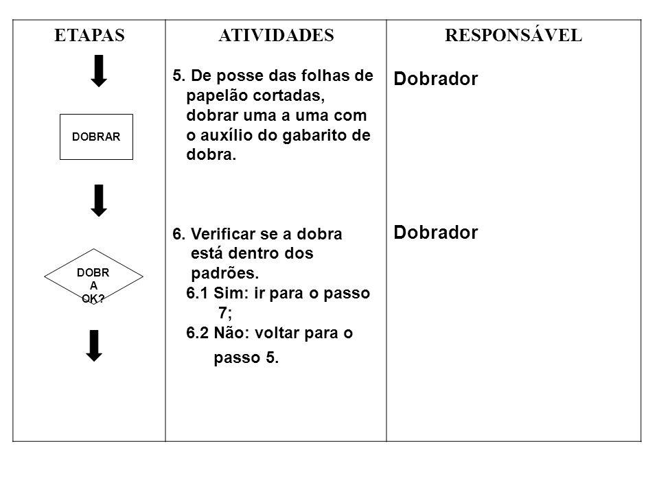 ETAPASATIVIDADES 5.