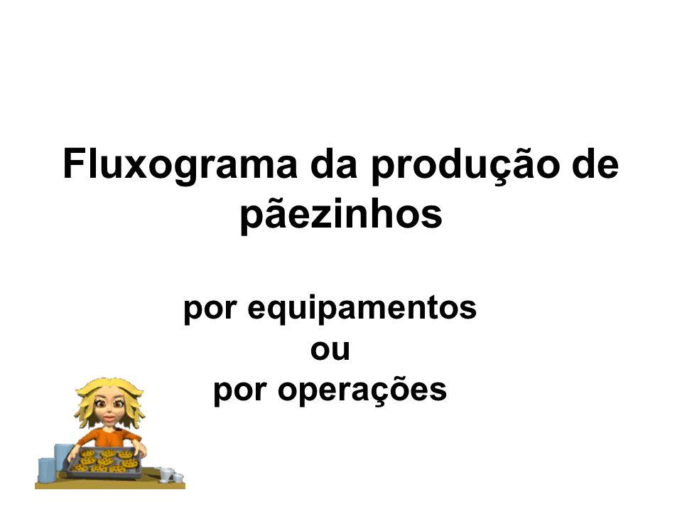 Fluxograma da produção de pãezinhos por equipamentos ou por operações