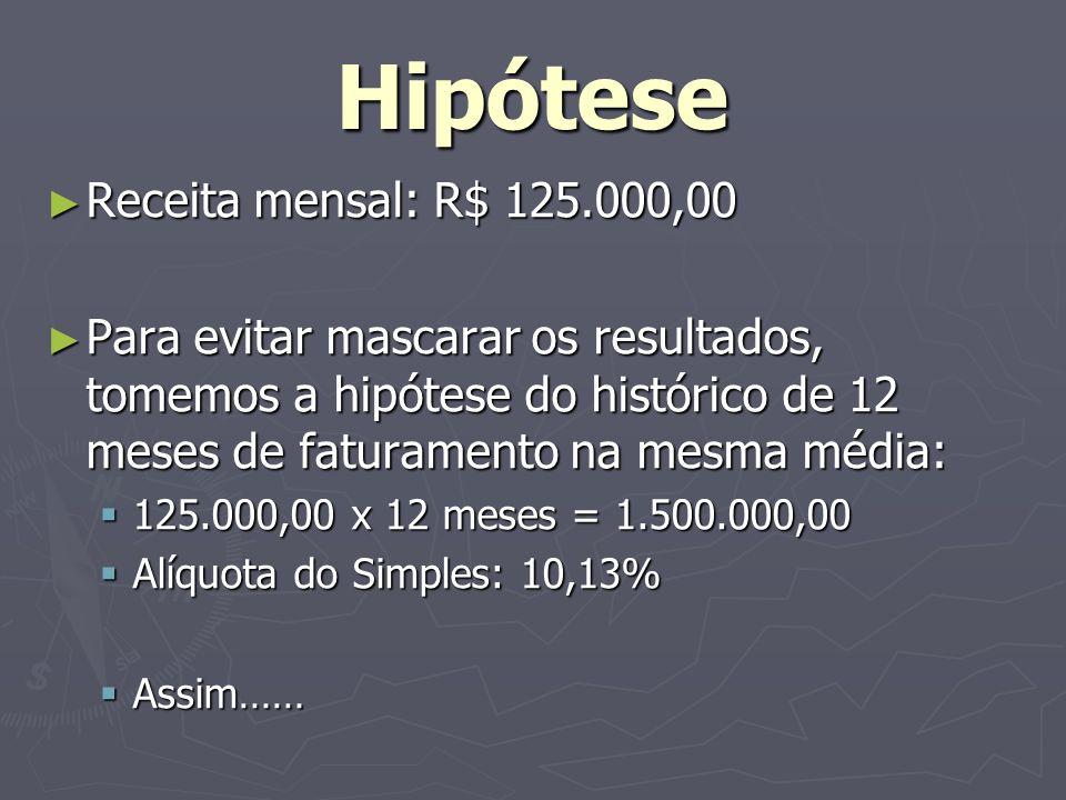 Hipótese Receita mensal: R$ 125.000,00 Receita mensal: R$ 125.000,00 Para evitar mascarar os resultados, tomemos a hipótese do histórico de 12 meses d