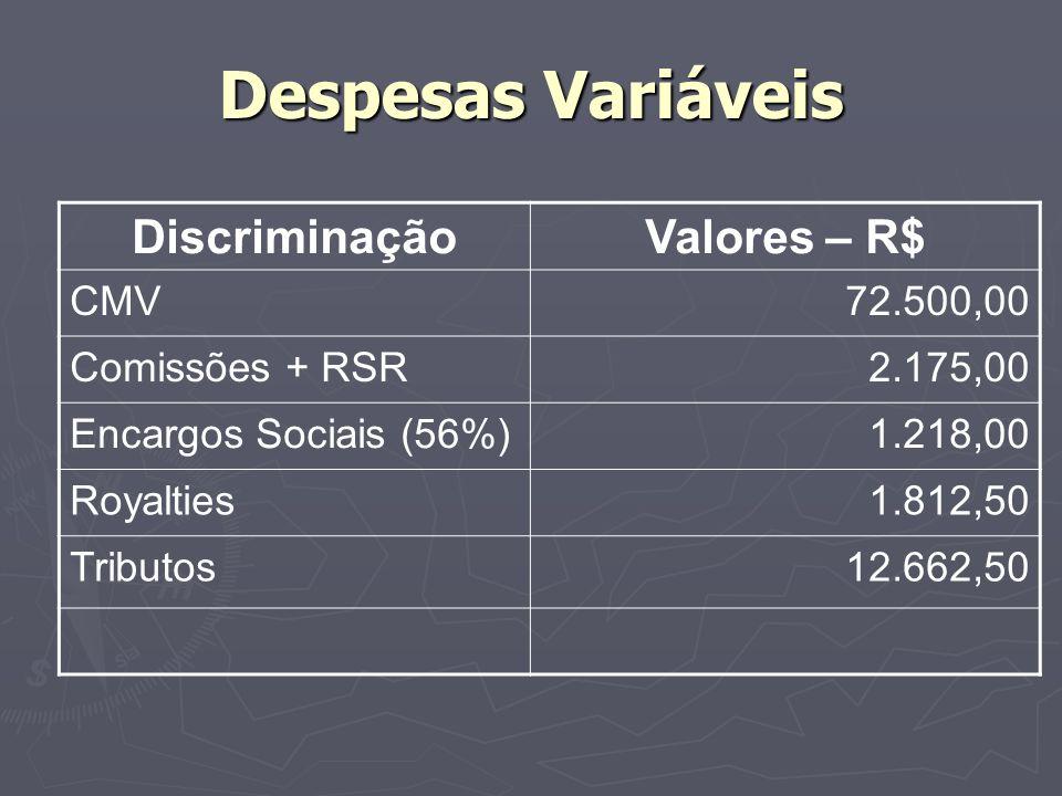 Despesas Variáveis DiscriminaçãoValores – R$ CMV72.500,00 Comissões + RSR2.175,00 Encargos Sociais (56%)1.218,00 Royalties1.812,50 Tributos12.662,50
