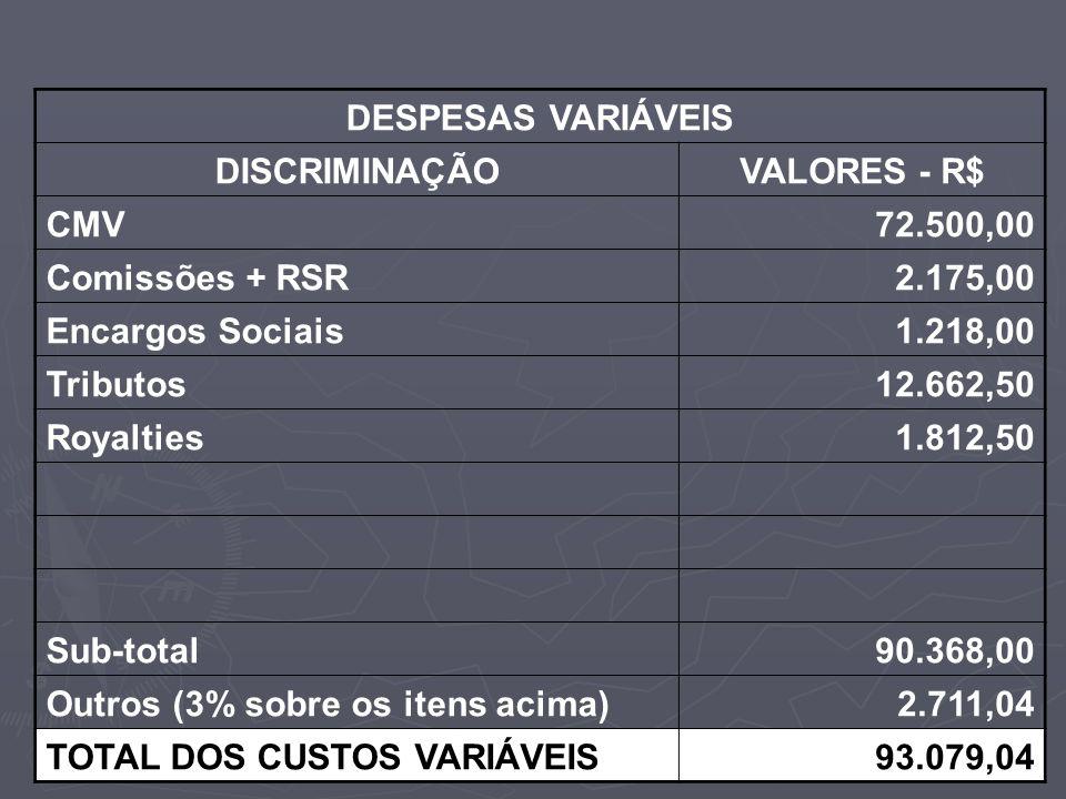 DESPESAS VARIÁVEIS DISCRIMINAÇÃOVALORES - R$ CMV72.500,00 Comissões + RSR2.175,00 Encargos Sociais1.218,00 Tributos12.662,50 Royalties1.812,50 Sub-tot
