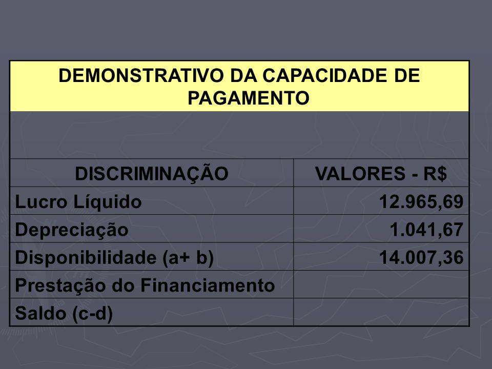DEMONSTRATIVO DA CAPACIDADE DE PAGAMENTO DISCRIMINAÇÃOVALORES - R$ Lucro Líquido12.965,69 Depreciação1.041,67 Disponibilidade (a+ b)14.007,36 Prestaçã